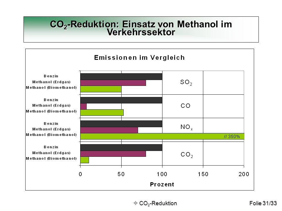 CO2-Reduktion: Einsatz von Methanol im Verkehrssektor