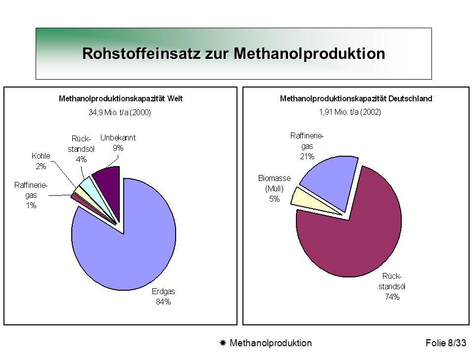 Rohstoffeinsatz zur Methanolproduktion