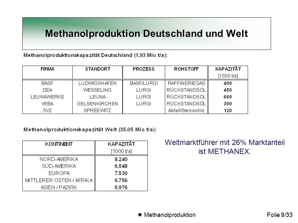 Methanolproduktion Deutschland und Welt