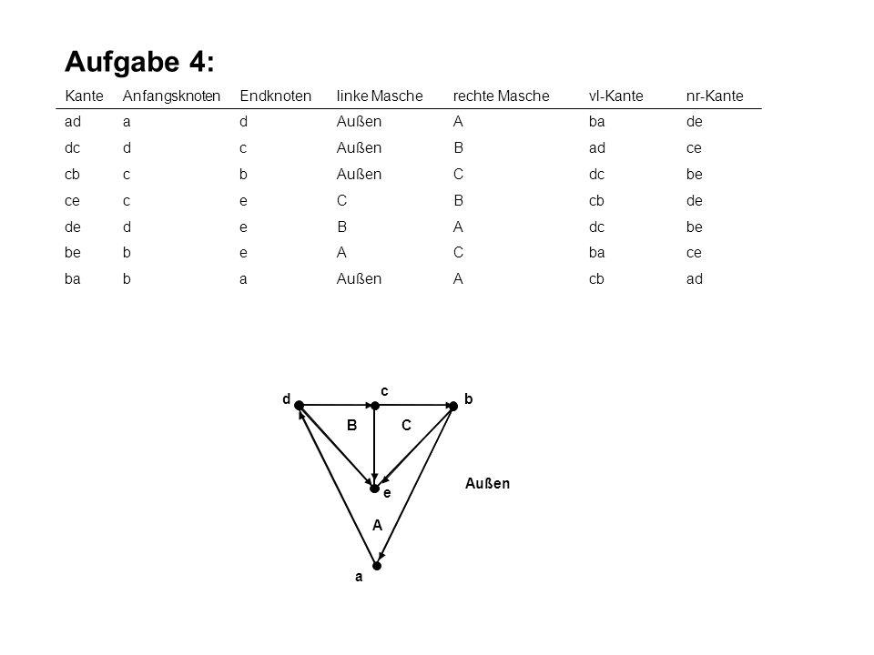 Aufgabe 4: Kante Anfangsknoten Endknoten linke Masche rechte Masche vl-Kante nr-Kante. ad a d Außen A ba de.