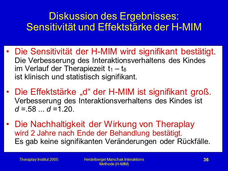 Diskussion des Ergebnisses: Sensitivität und Effektstärke der H-MIM