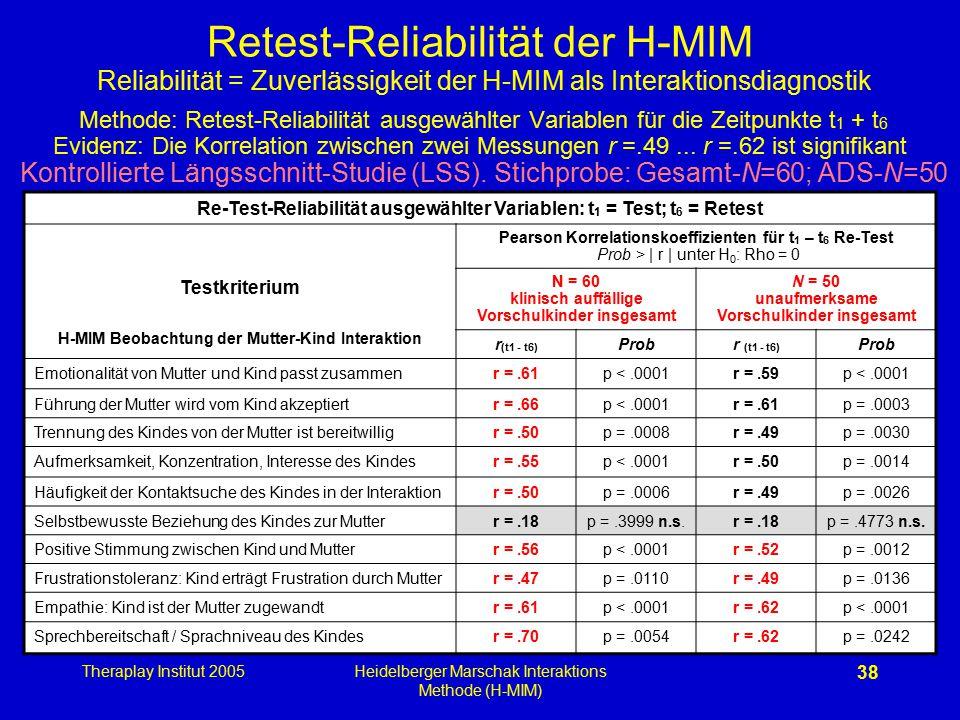 Retest-Reliabilität der H-MIM Reliabilität = Zuverlässigkeit der H-MIM als Interaktionsdiagnostik Methode: Retest-Reliabilität ausgewählter Variablen für die Zeitpunkte t1 + t6 Evidenz: Die Korrelation zwischen zwei Messungen r =.49 ... r =.62 ist signifikant Kontrollierte Längsschnitt-Studie (LSS). Stichprobe: Gesamt-N=60; ADS-N=50