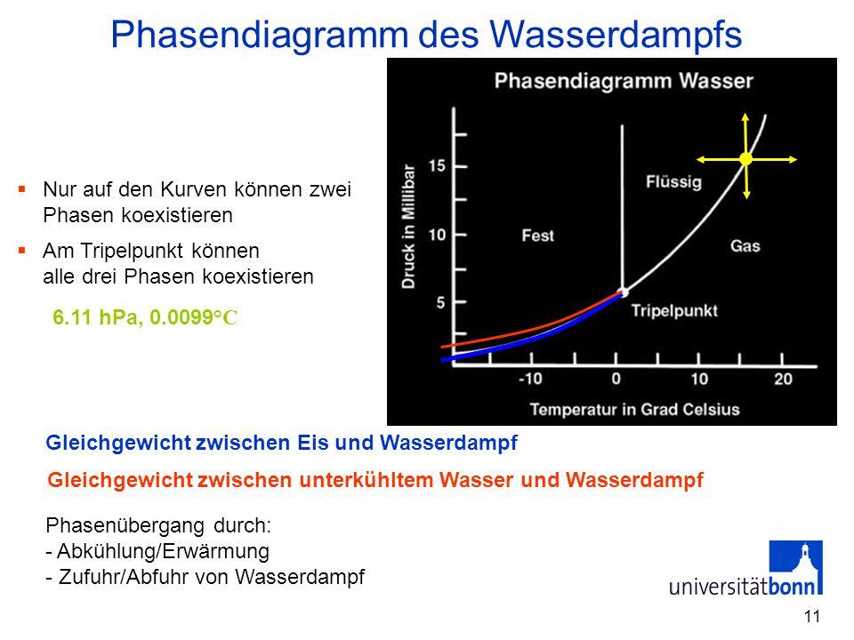 Phasendiagramm des Wasserdampfs