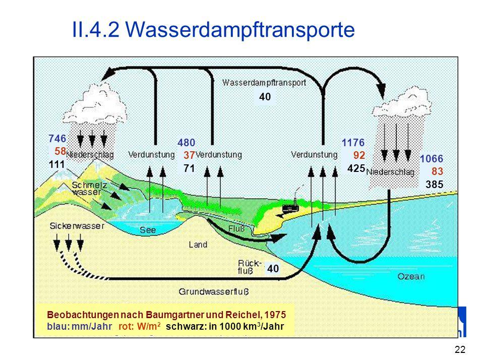 II.4.2 Wasserdampftransporte