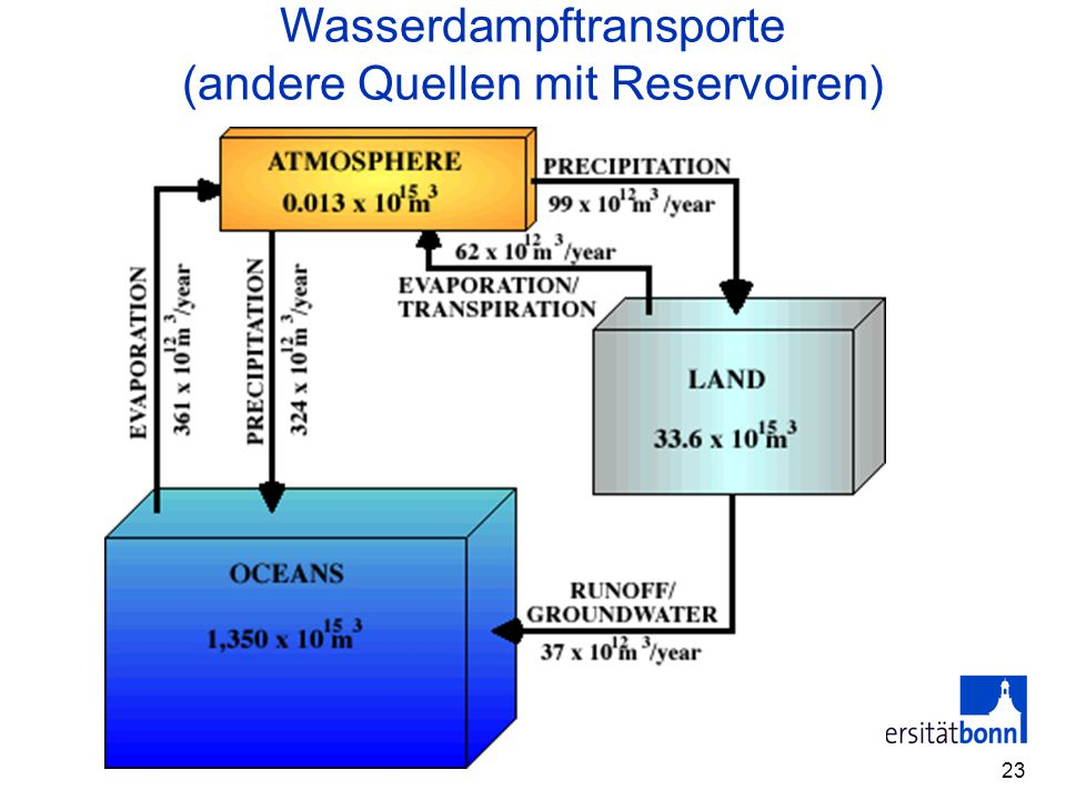 Wasserdampftransporte (andere Quellen mit Reservoiren)