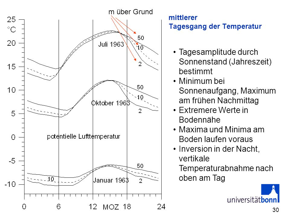 mittlerer Tagesgang der Temperatur