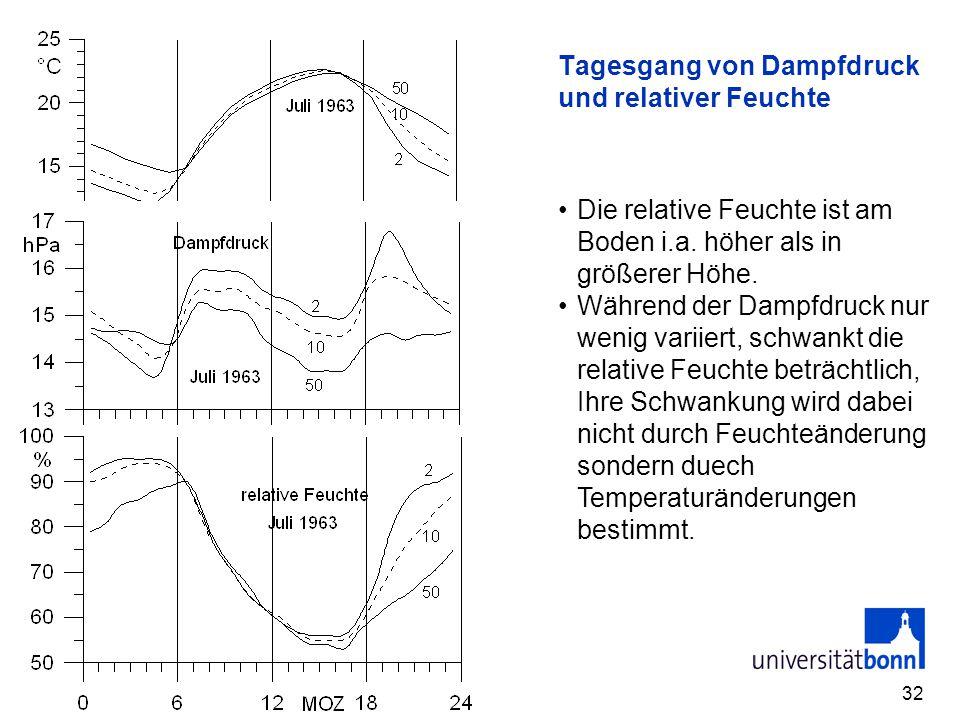 Tagesgang von Dampfdruck und relativer Feuchte
