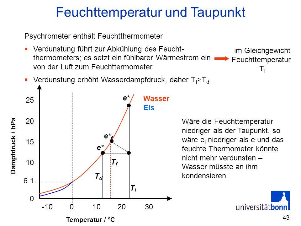 Feuchttemperatur und Taupunkt
