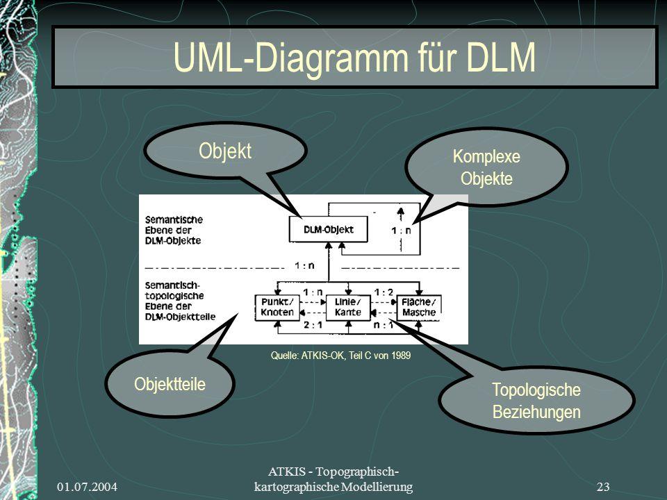 UML-Diagramm für DLM Objekt Komplexe Objekte Objektteile