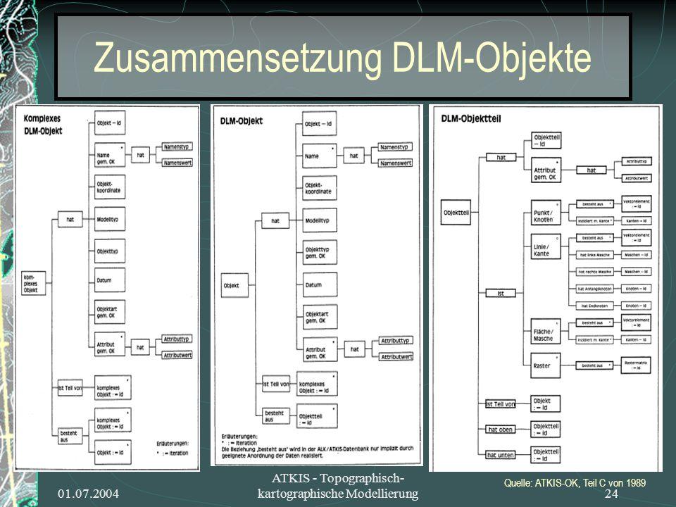 Zusammensetzung DLM-Objekte