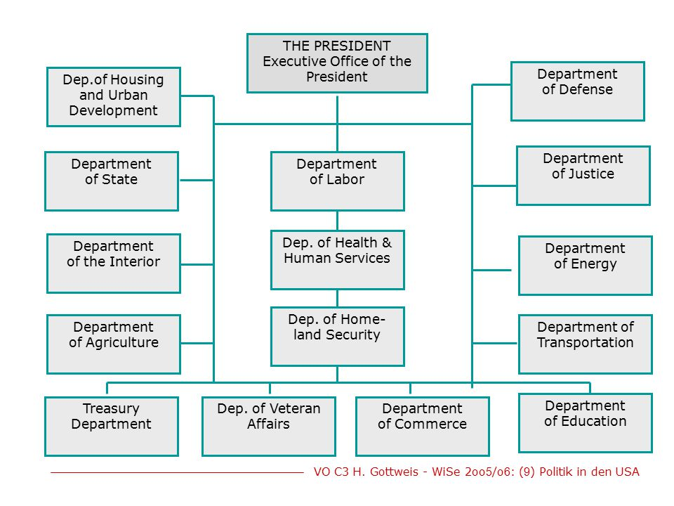 THE PRESIDENT Executive Office of the President
