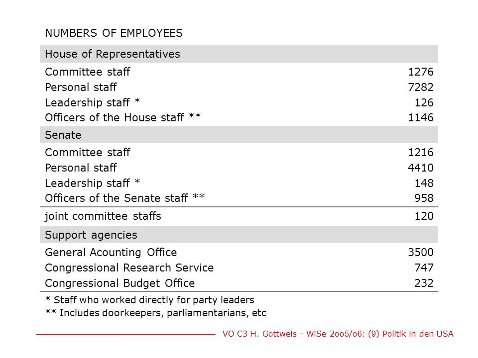 House of Representatives Committee staff Personal staff