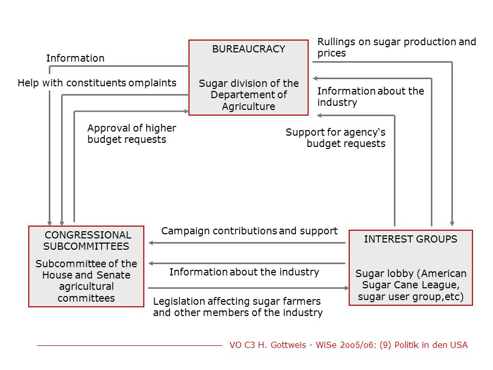 Rullings on sugar production and prices BUREAUCRACY