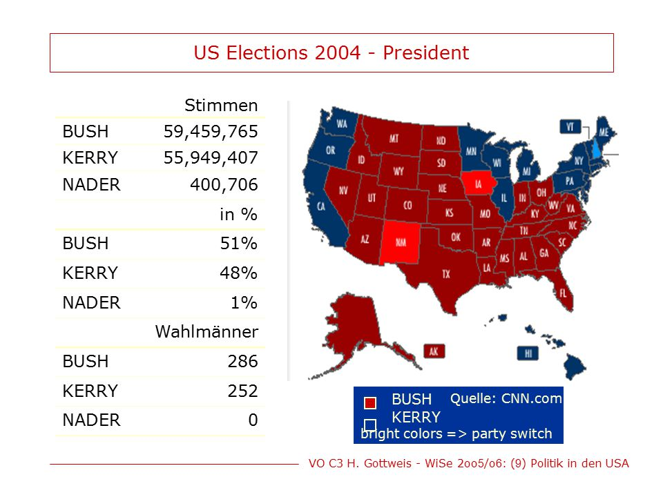US Elections 2004 - President