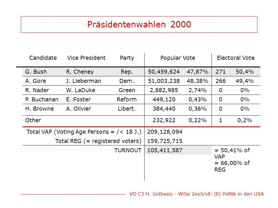 Präsidentenwahlen 2000 Candidate Vice President Party Popular Vote