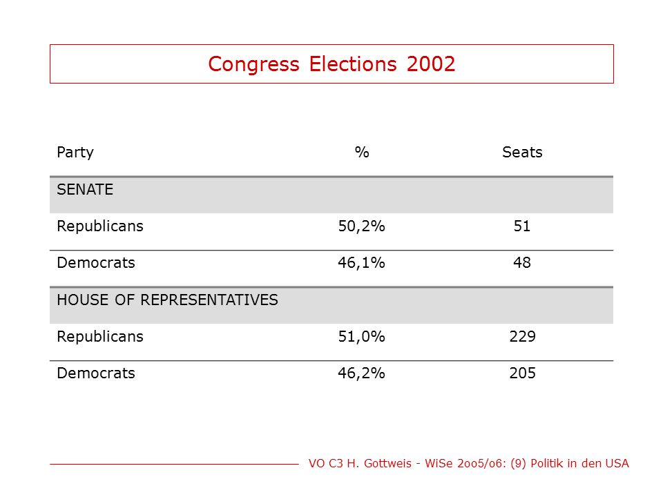 Congress Elections 2002 Party % Seats SENATE Republicans 50,2% 51
