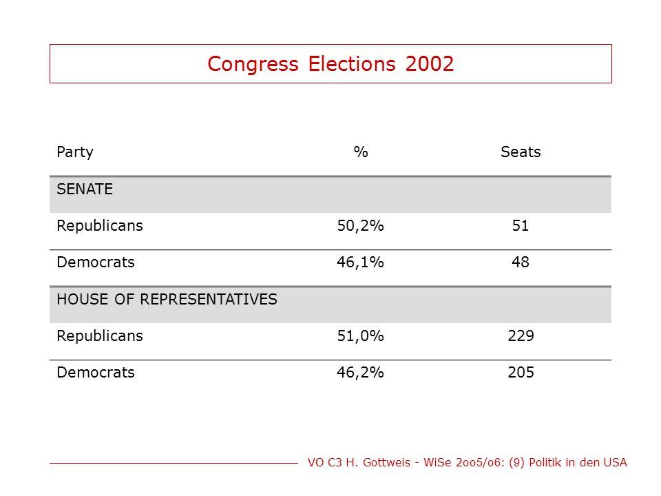 Congress Elections 2002 Party % Seats SENATE Republicans 50,2% 51