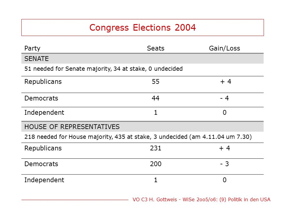 Congress Elections 2004 Party Seats Gain/Loss SENATE Republicans 55