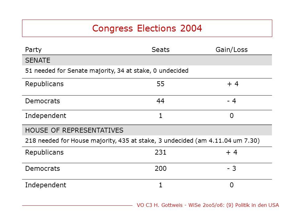 Congress Elections 2004 Party Seats Gain/Loss SENATE Republicans 55