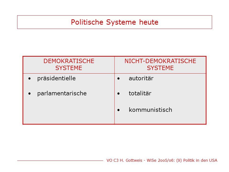 Politische Systeme heute
