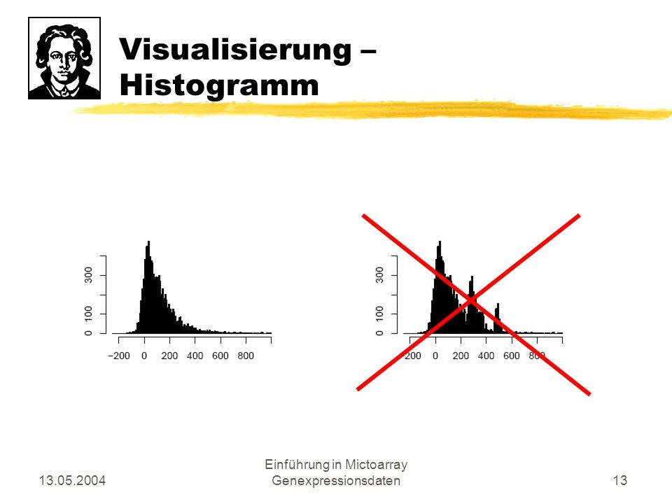 Visualisierung – Histogramm