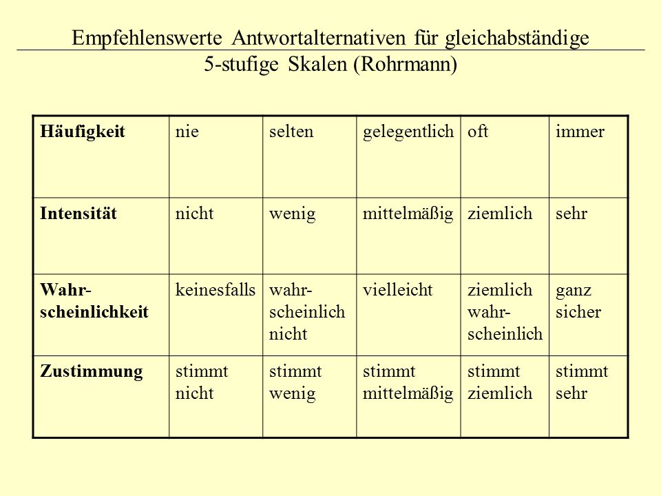 Empfehlenswerte Antwortalternativen für gleichabständige 5-stufige Skalen (Rohrmann)