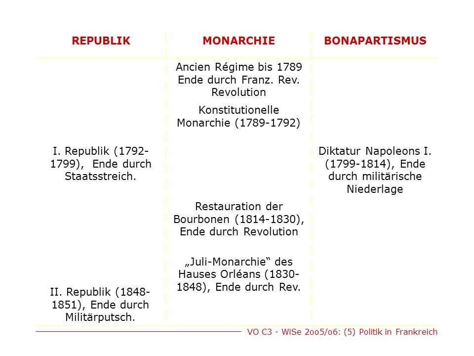 REPUBLIK MONARCHIE BONAPARTISMUS