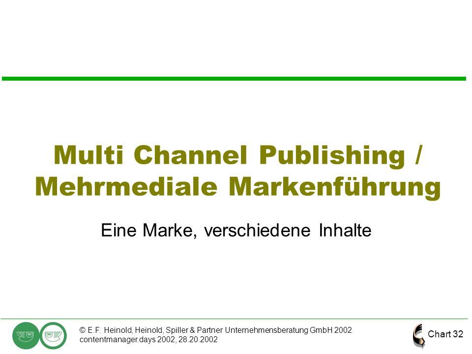 Multi Channel Publishing / Mehrmediale Markenführung