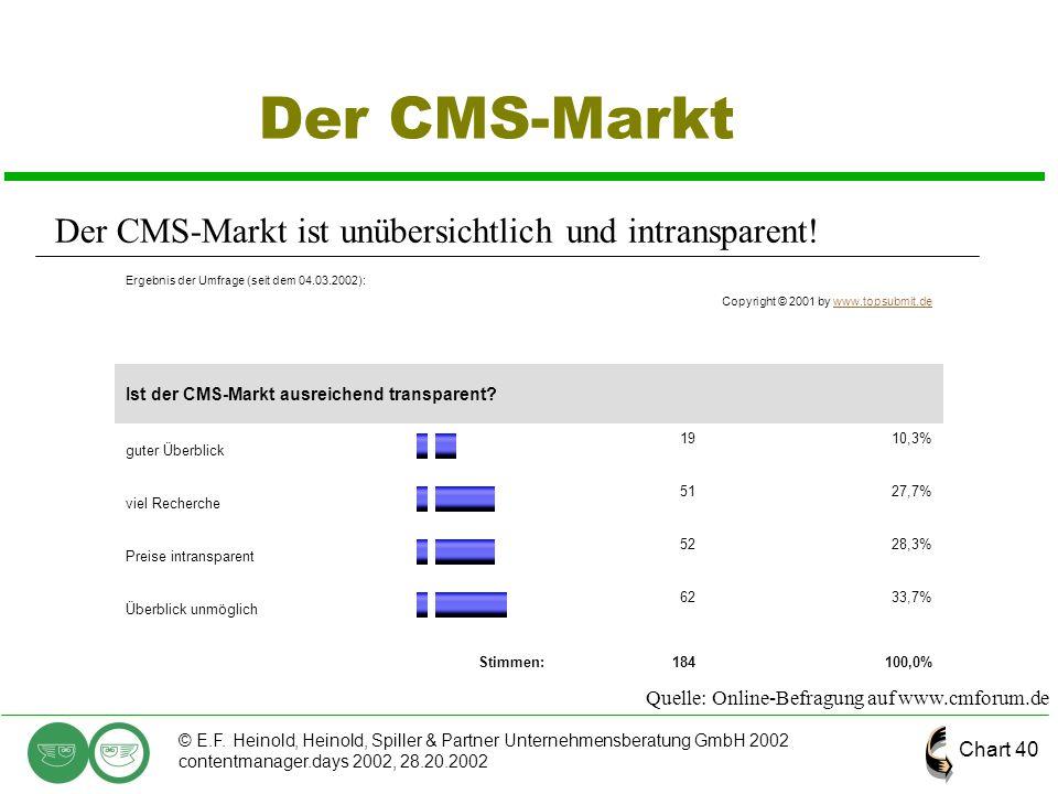 Der CMS-Markt Der CMS-Markt ist unübersichtlich und intransparent!