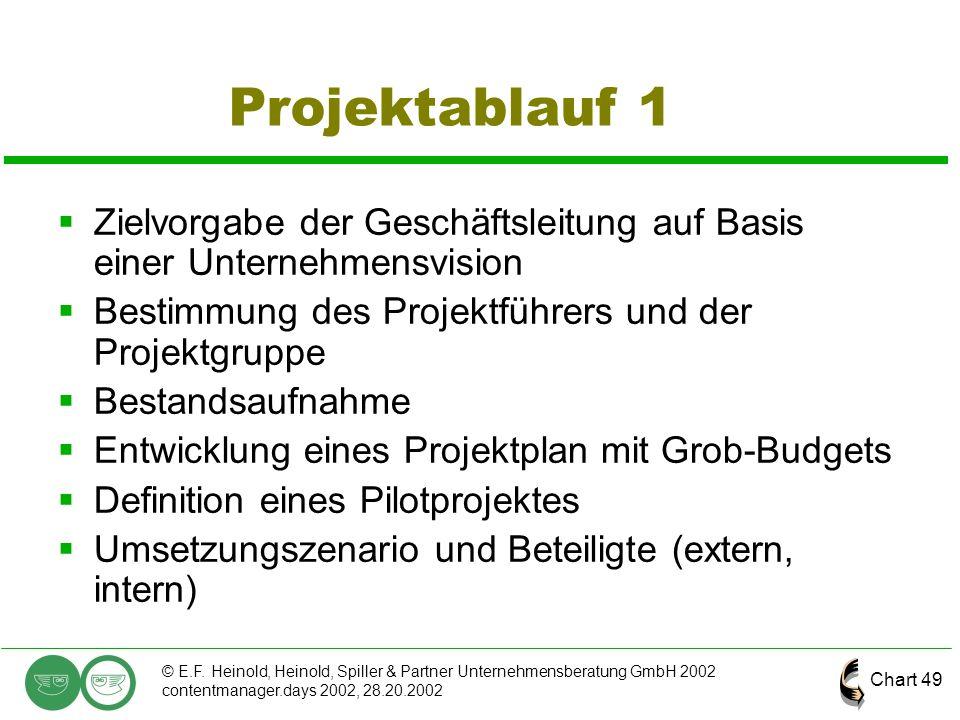 Projektablauf 1 Zielvorgabe der Geschäftsleitung auf Basis einer Unternehmensvision. Bestimmung des Projektführers und der Projektgruppe.