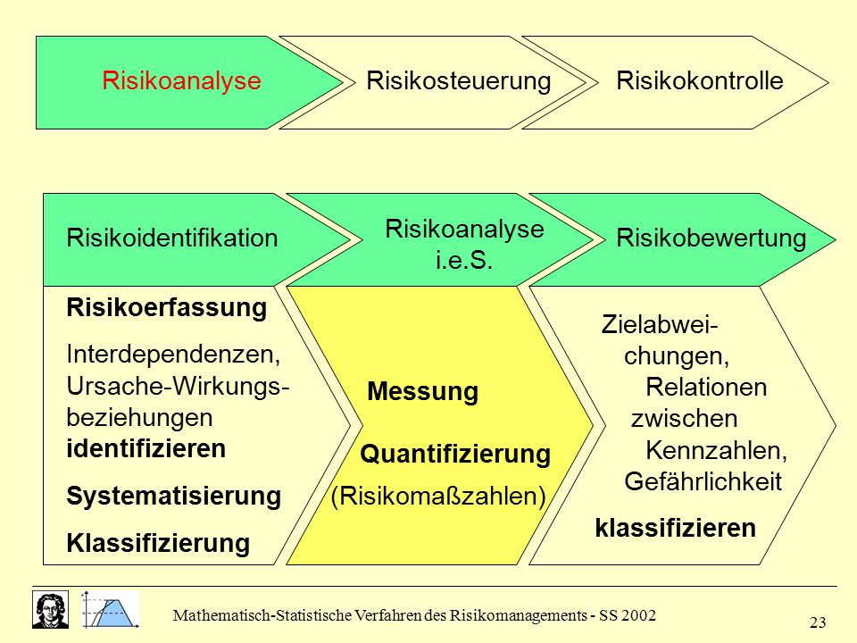 Risikoidentifikation Risikobewertung