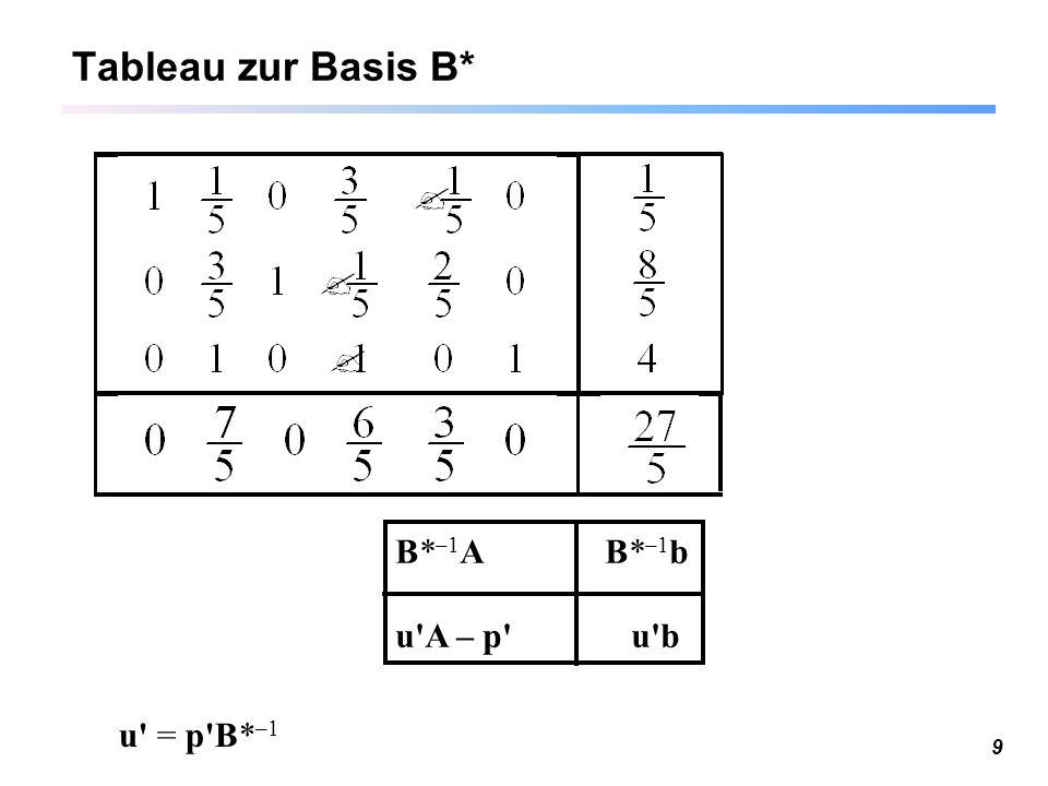 Tableau zur Basis B* B*–1A B*–1b u A – p u b u = p B*–1