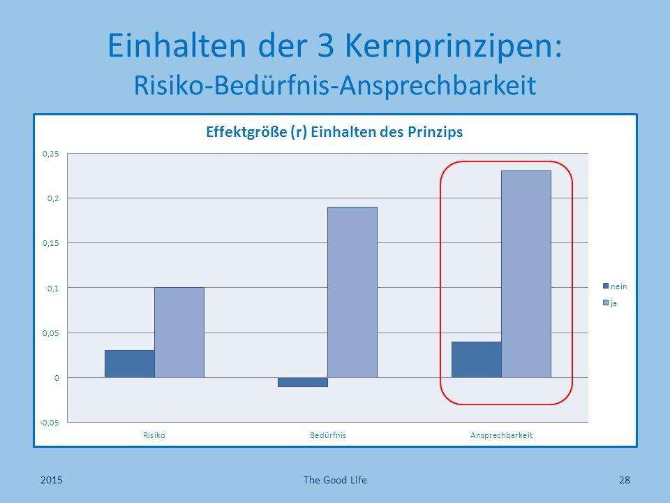 Einhalten der 3 Kernprinzipen: Risiko-Bedürfnis-Ansprechbarkeit