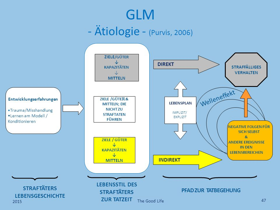 GLM - Ätiologie - (Purvis, 2006)