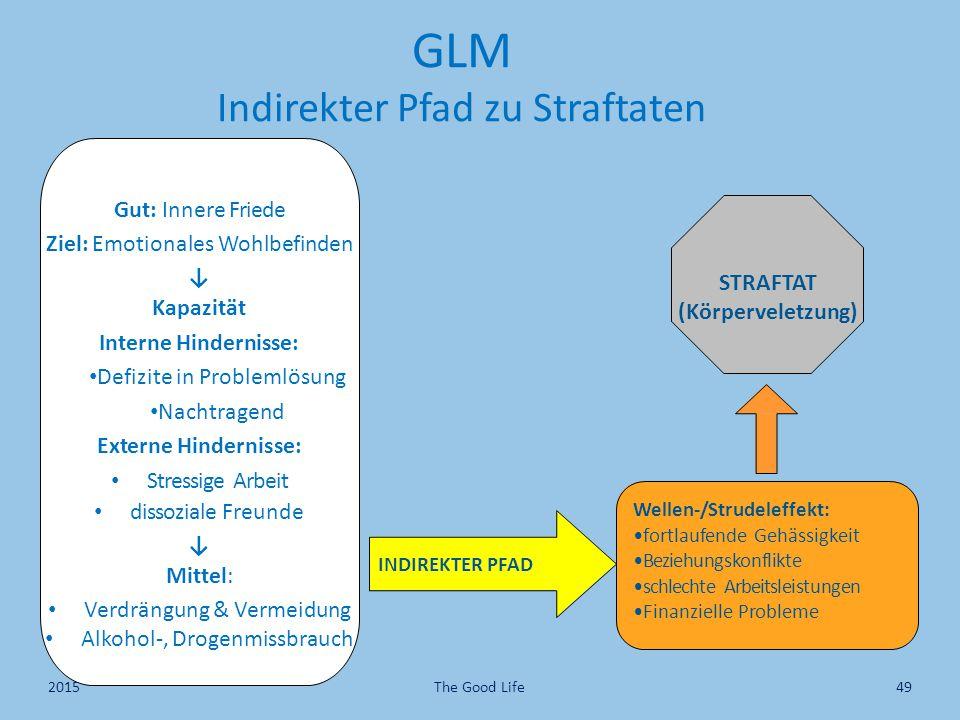 GLM Indirekter Pfad zu Straftaten Gut: Innere Friede