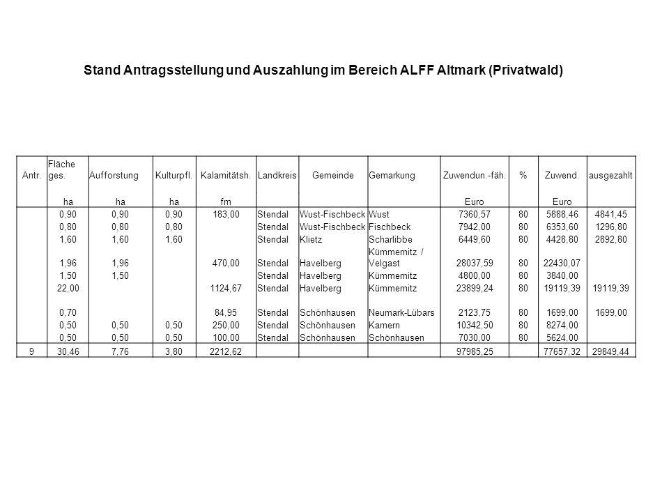 Stand Antragsstellung und Auszahlung im Bereich ALFF Altmark (Privatwald)