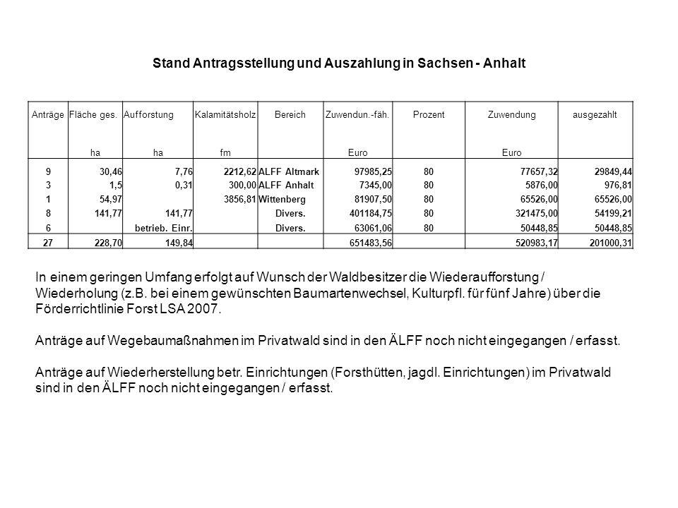 Stand Antragsstellung und Auszahlung in Sachsen - Anhalt