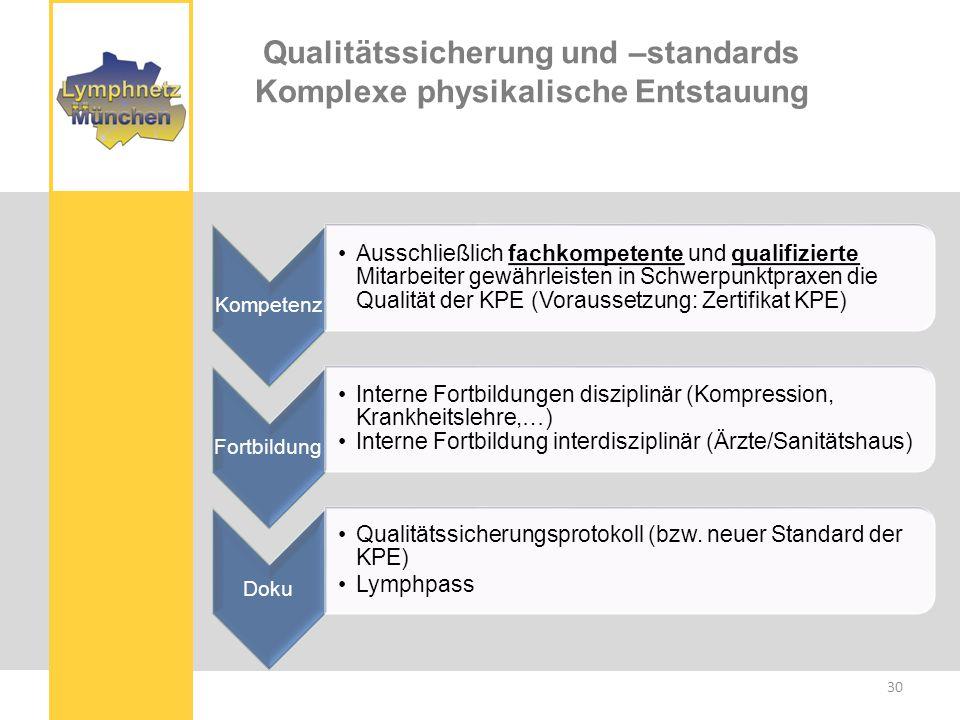 Qualitätssicherung und –standards Komplexe physikalische Entstauung