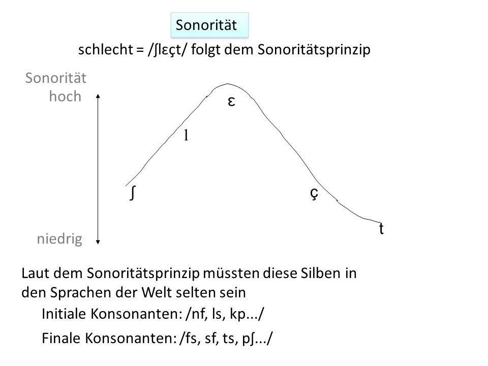 Sonorität schlecht = /ʃlɛçt/ folgt dem Sonoritätsprinzip. Sonorität. hoch. ʃ. l. ɛ. ç. t. niedrig.