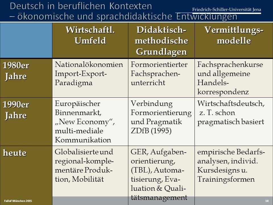 Didaktisch-methodische Grundlagen Vermittlungs-modelle
