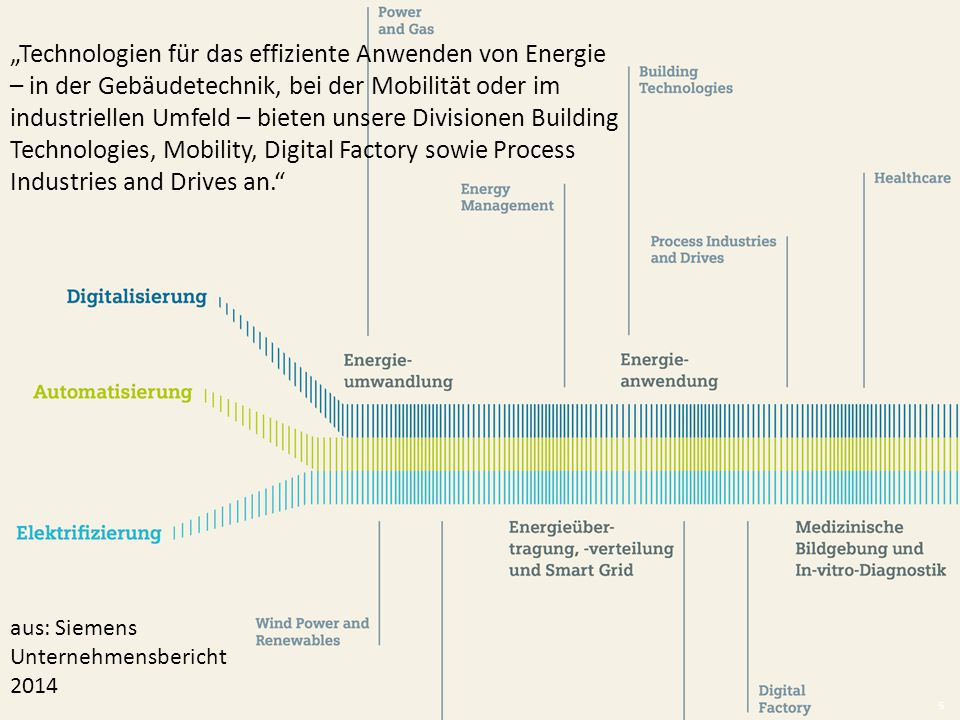 """Technologien für das effiziente Anwenden von Energie – in der Gebäudetechnik, bei der Mobilität oder im industriellen Umfeld – bieten unsere Divisionen Building Technologies, Mobility, Digital Factory sowie Process Industries and Drives an."