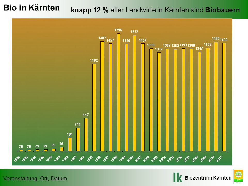 Bio in Kärnten knapp 12 % aller Landwirte in Kärnten sind Biobauern