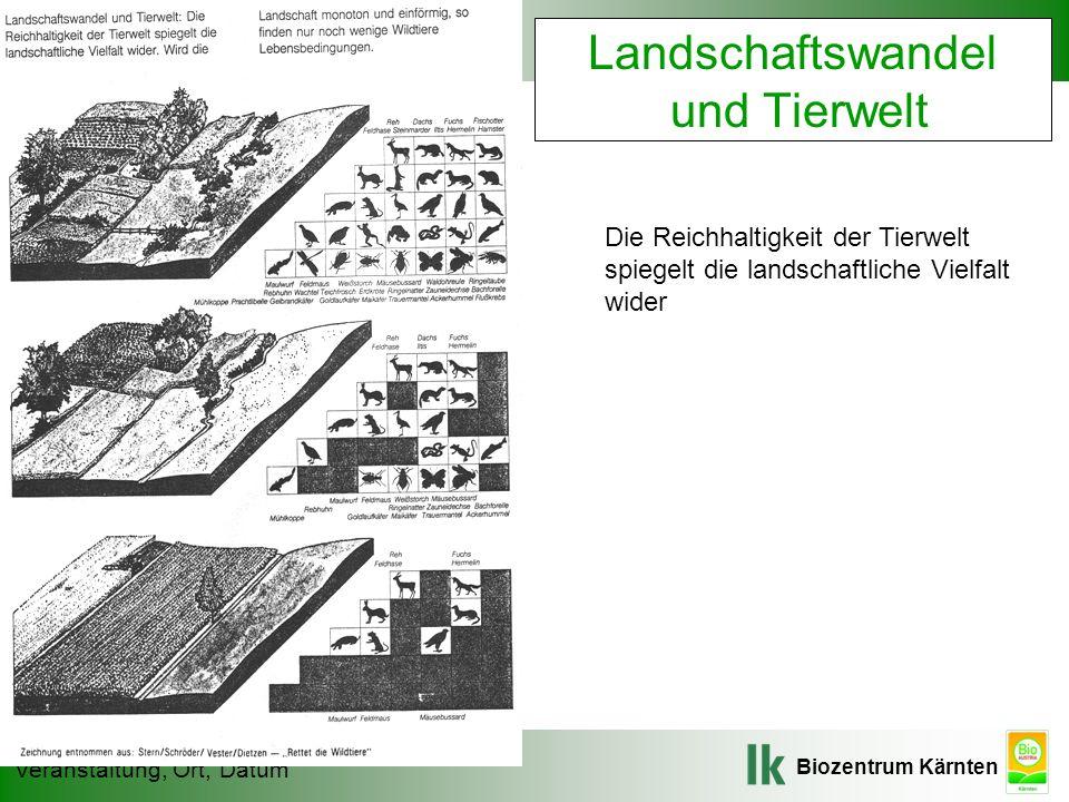 Landschaftswandel und Tierwelt