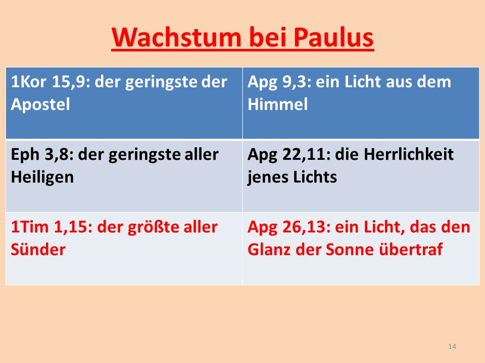 Wachstum bei Paulus 1Kor 15,9: der geringste der Apostel