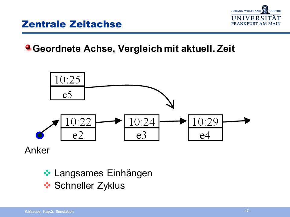 Geordnete Achse, Vergleich mit aktuell. Zeit