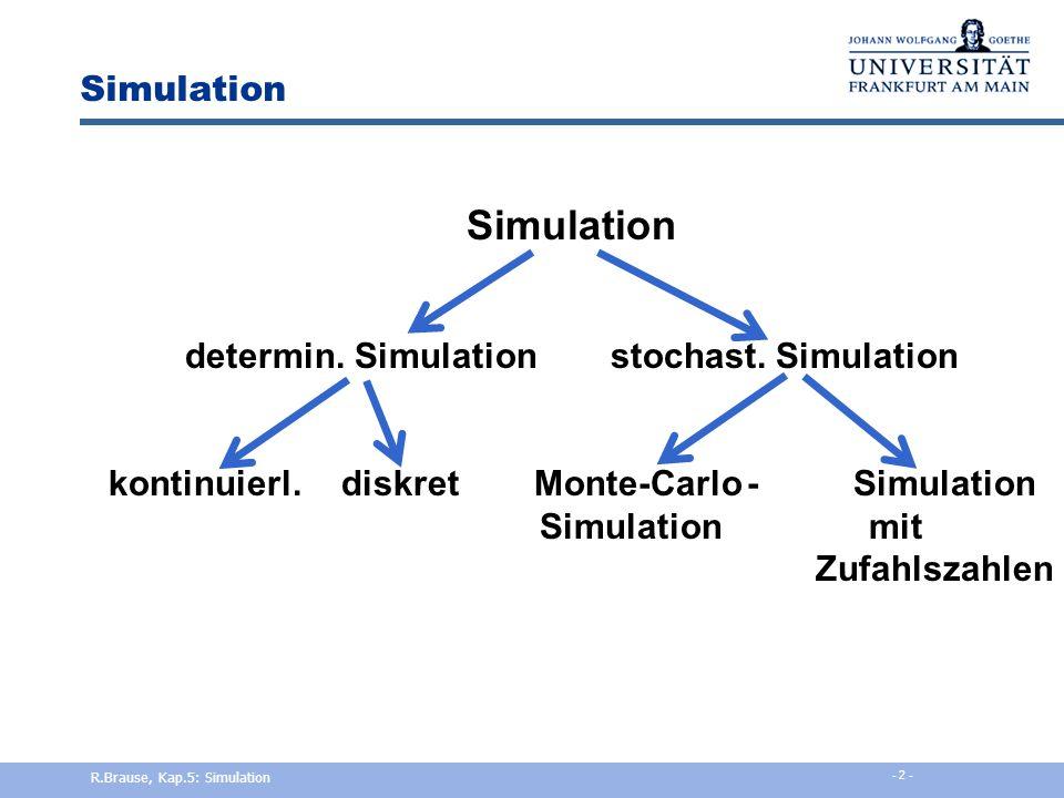 Simulation Simulation determin. Simulation stochast. Simulation