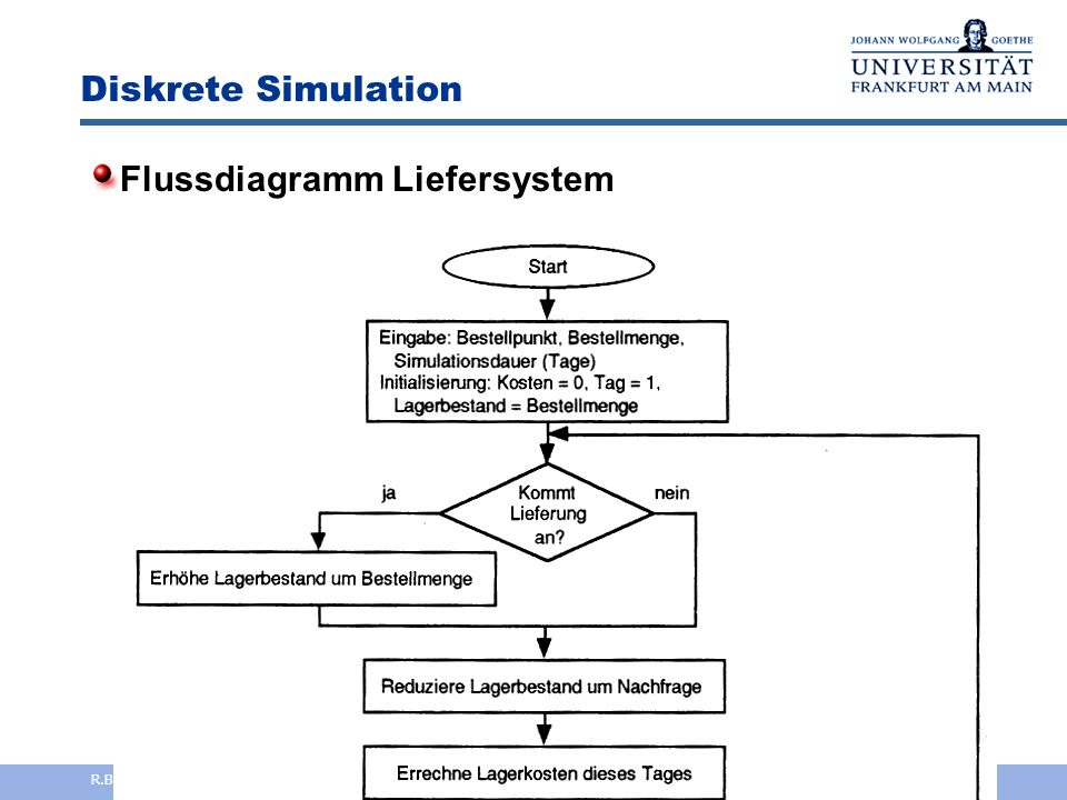 Flussdiagramm Liefersystem