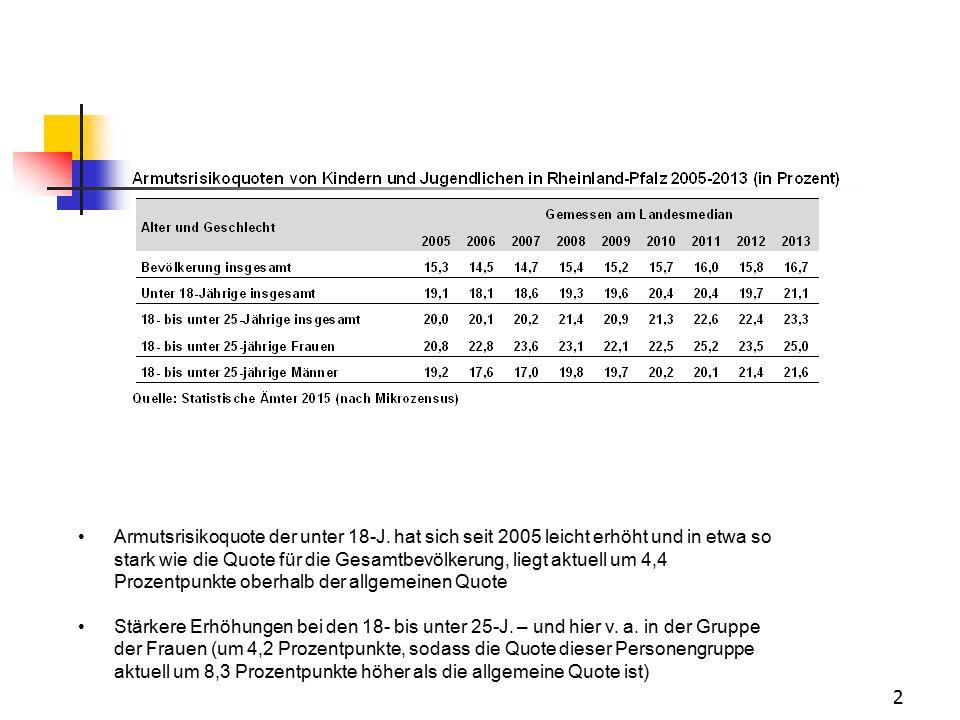 Armutsrisikoquote der unter 18-J