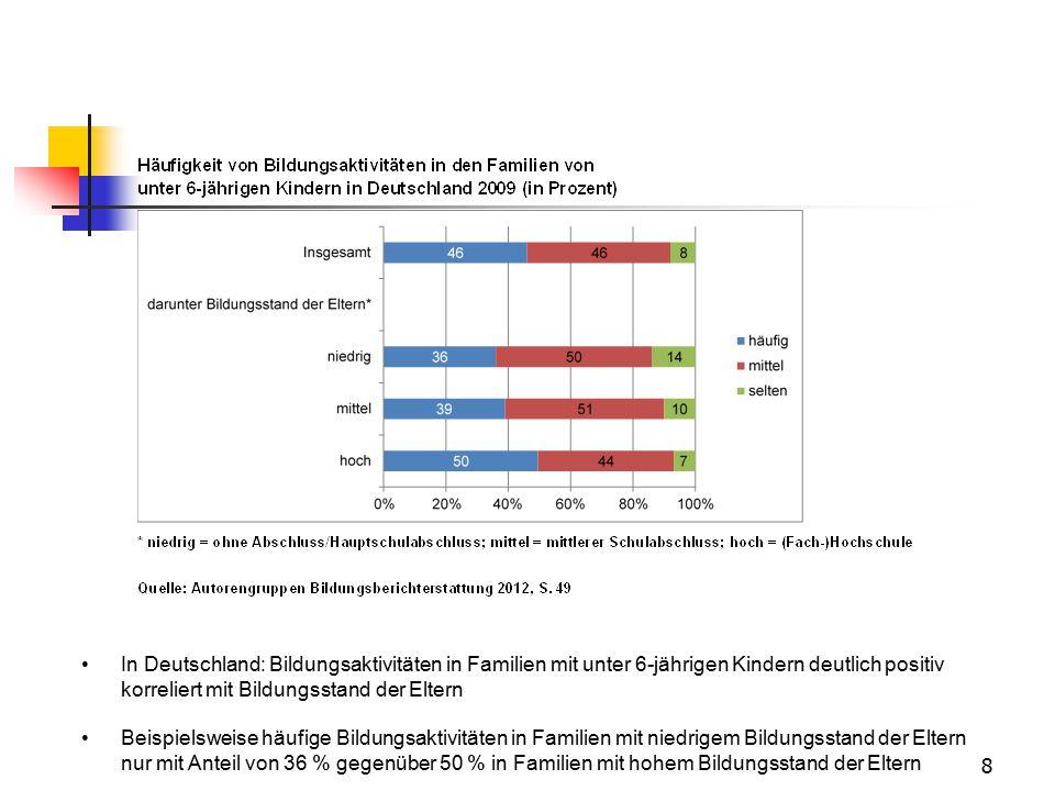 In Deutschland: Bildungsaktivitäten in Familien mit unter 6-jährigen Kindern deutlich positiv korreliert mit Bildungsstand der Eltern