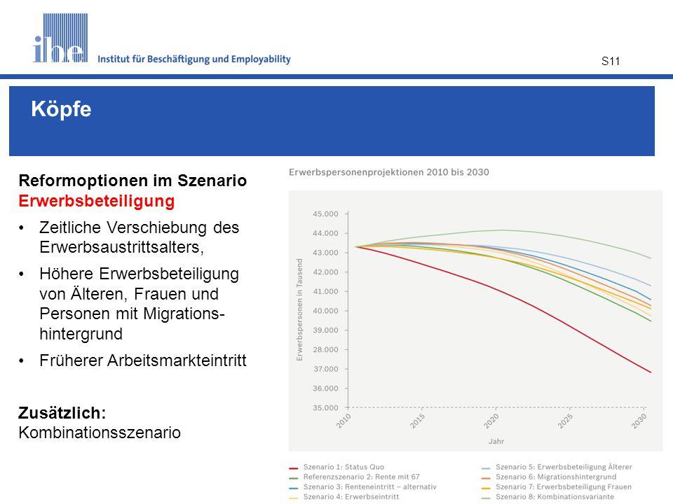 Köpfe Reformoptionen im Szenario Erwerbsbeteiligung
